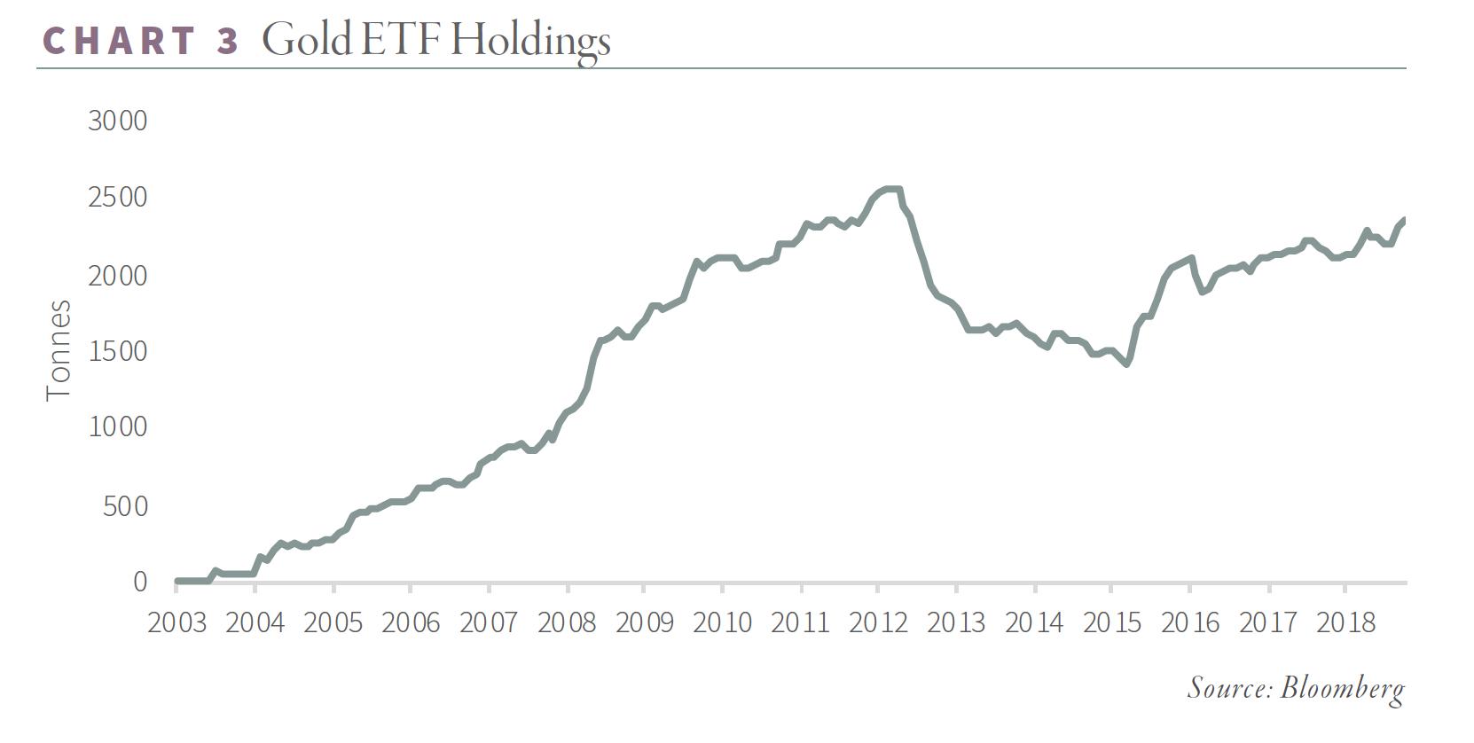 G+R_Chart 3_Gold ETF Holdings